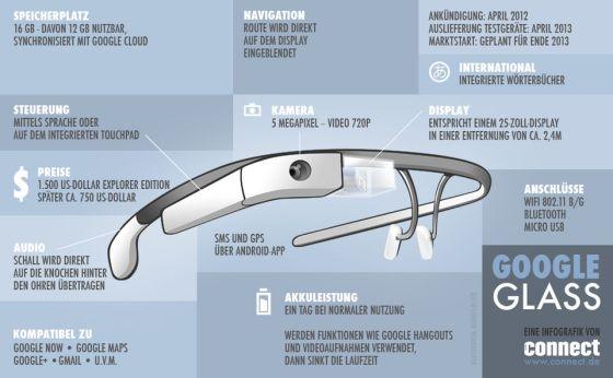 Google_Glass_Infografik