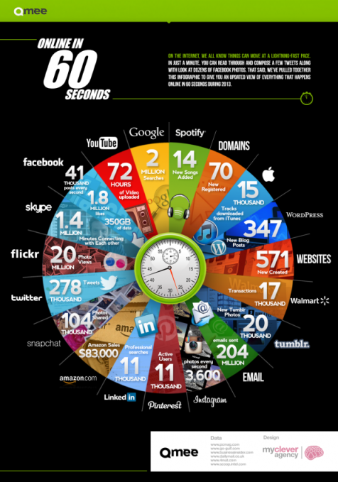 Internet_in_60_Sekunden