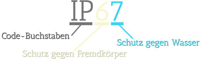 IP_Zertifizierung
