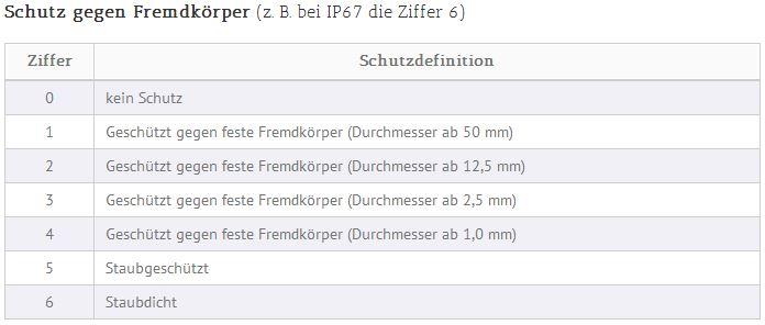 IP_Zertifizierung_1