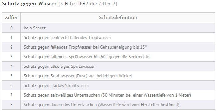IP_Zertifizierung_2