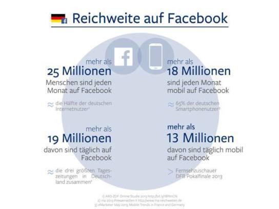 Facebook_25_Millionen_pro_Monat