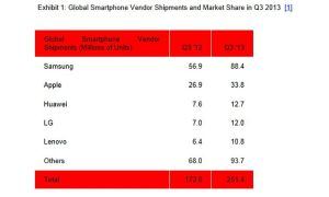 Strategy_Analysts_Smartphones_3Q2013
