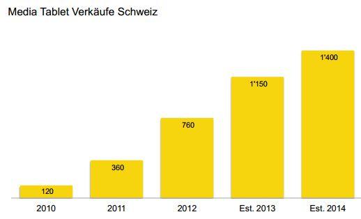 Tablets_Schweiz_2013-14