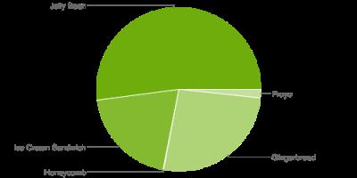 Android_Fragmentierung_Okt_2013_1
