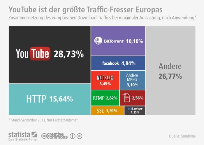 Internet_Traffic-Sandvine