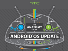 HTC_Android_Update_Prozedur