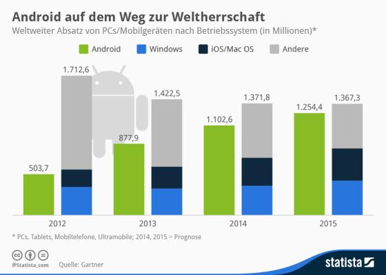 Android_auf_dem_Weg_zur_Weltherrschaft_Statista_Infografik