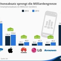 Smartphone Absatz knackt in 2013 die Milliardengrenze, China Connection auf dem Vormarsch!