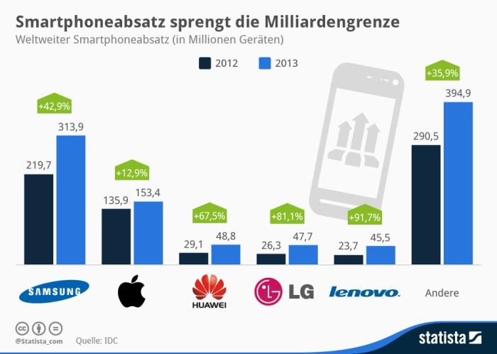 Smartphoneabsatz_2013_weltweit