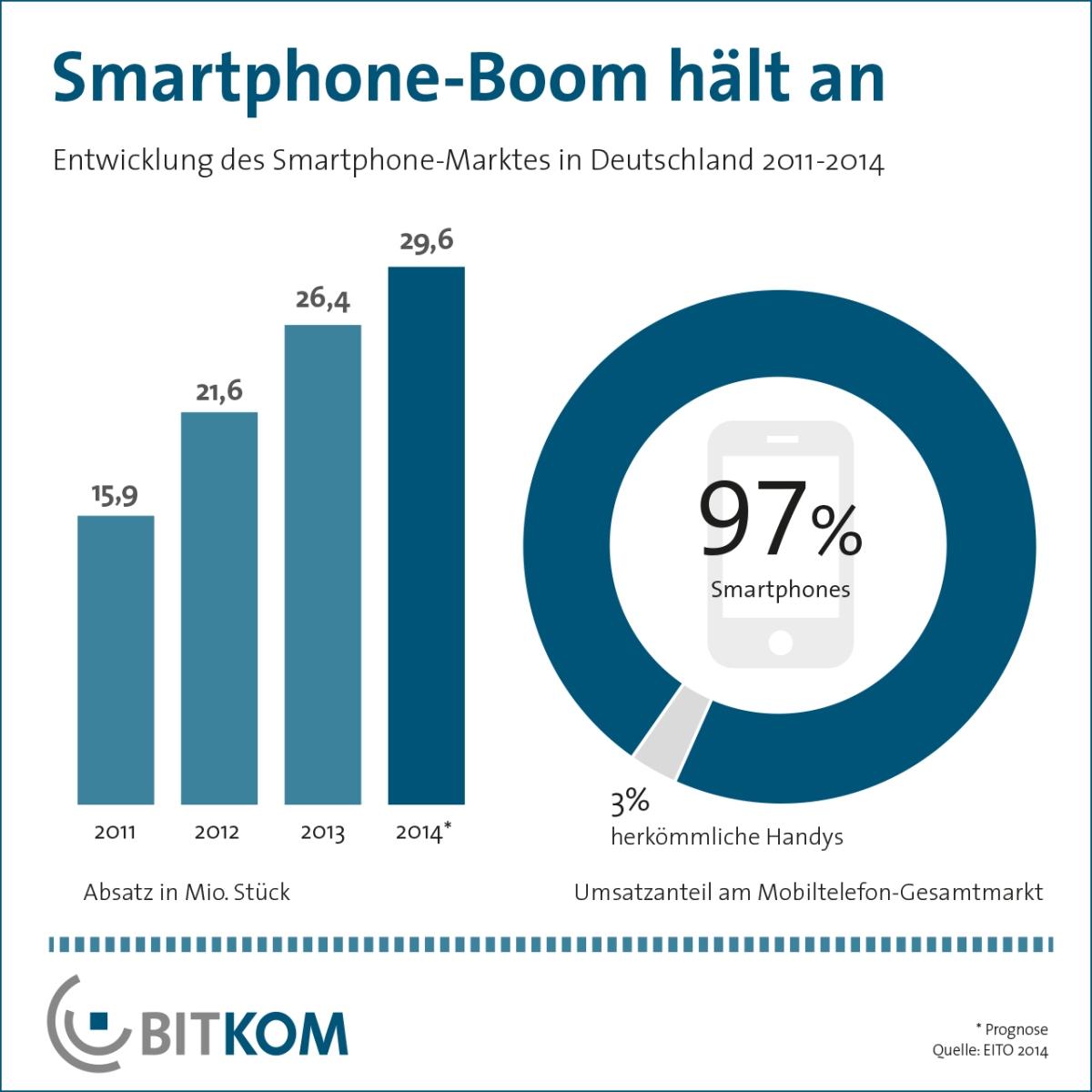 Prognose - Absatz von 30 Millionen Smartphones für 2014 in Deutschland erwartet