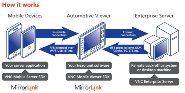 VNC_Automotive_1