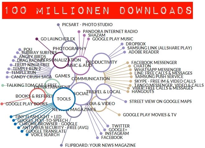 100_Millionen_Download_Club