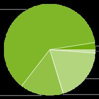 Android Fragmentierung März 2014 – Spitzenreiter Jelly Bean mit Zuwachs auf 62%, KitKat 4.4 bei 2,5%