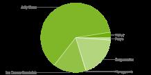 Android_Fragmentierung_Mrz_2014