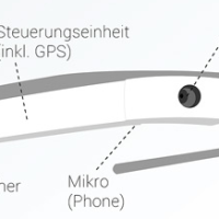 Google GLASS - Infografik erklärt Funktionsweise basierend auf Projektor, Prisma & Layer