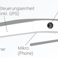 Google GLASS - Infografik erklärt Funktionsweise basierend auf Projektor, Prisma & Layer