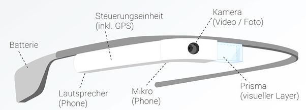 Google_Glass_Infografik_Funktionsweise_1