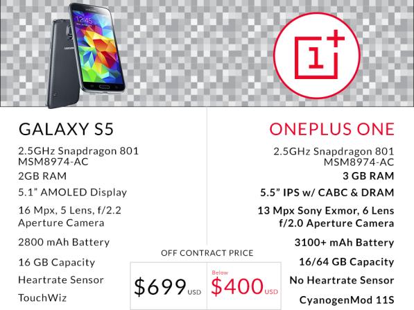 OnePlus_One_Vergleich_Galaxy_S5_OnePlus
