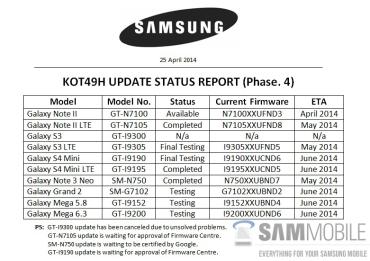 Samsung_Galaxy_S3_KitKat_Stop