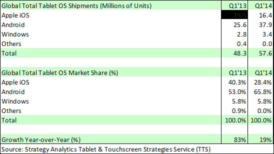 Strategy_Analysts_Tablet_Marketshare_1Q2014
