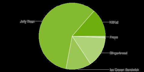 Android_Fragmentierung_Juni_2014