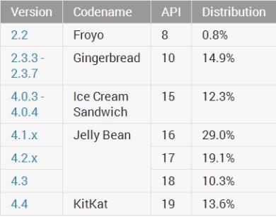Android_Fragmentierung_Juni_2014_1