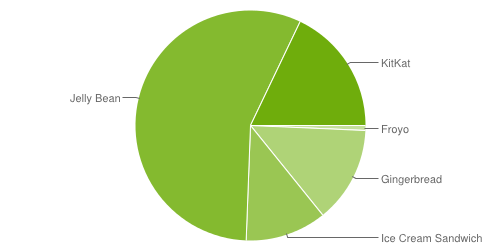 Android_Fragmentierung_Juli_2014