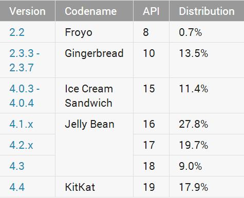 Android_Fragmentierung_Juli_2014_1