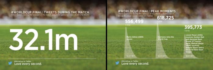 Twitter_WM_Finale_2014