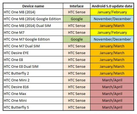 HTC_Android_5_Update_Roadmap