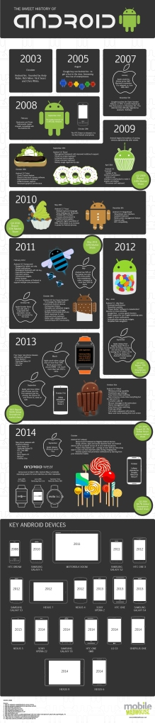 Android_7._Geburtstag_The_Evolution_Of_Android