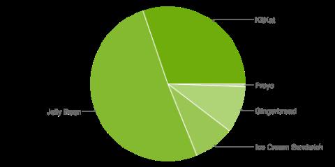 Android_Fragmentierung_November_2014