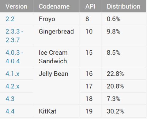Android_Fragmentierung_November_2014_1