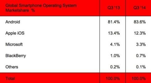 Android_marktanteil_83.6_prozent