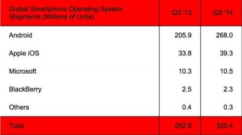 Android_marktanteil_83.6_prozent_1