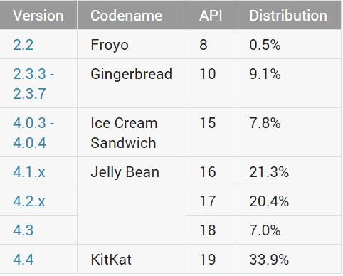 Android_Fragmentierung_Dezember_2014_1