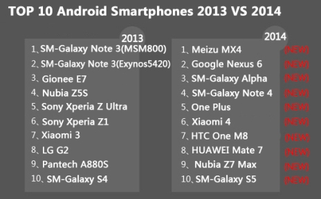 Antutu_Fastest_Smartphones_of_2014