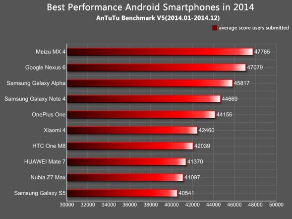 Antutu_Fastest_Smartphones_of_2014_1